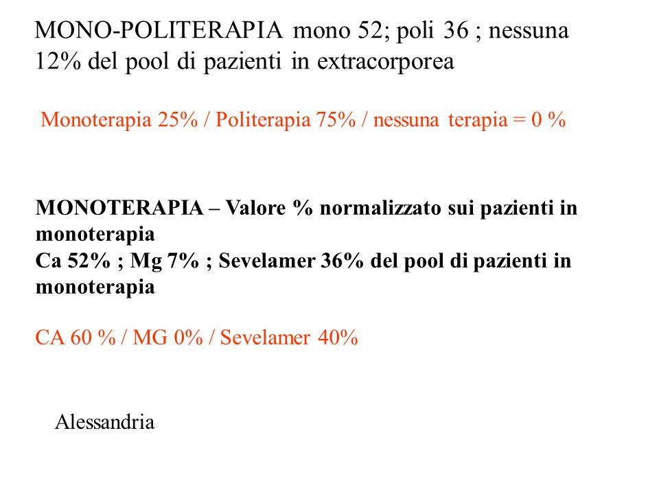 MONO-POLITERAPIA mono 52; poli 36 ; nessuna 12% del pool di pazienti in extracorporea Monoterapia 25% / Politerapia 75% / nessuna terapia = 0 % MONOTERAPIA – Valore % normalizzato sui pazienti in monoterapia Ca 52% ; Mg 7% ; Sevelamer 36% del pool di pazienti in monoterapia CA 60 % / MG 0% / Sevelamer 40% Alessandria