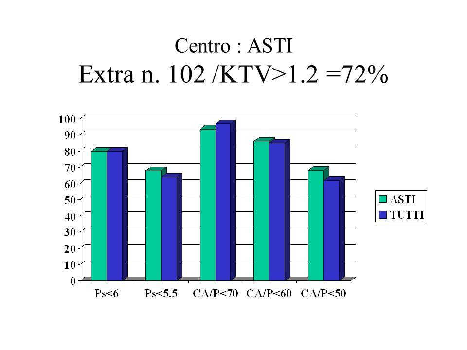 Centro : RIVOLI – CAL 3 Extra n. 22 /KTV>1.2 =72%