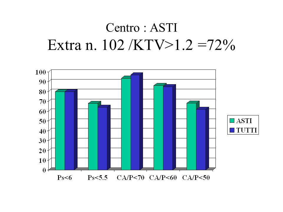 Centro : ASTI Extra n. 102 /KTV>1.2 =72%