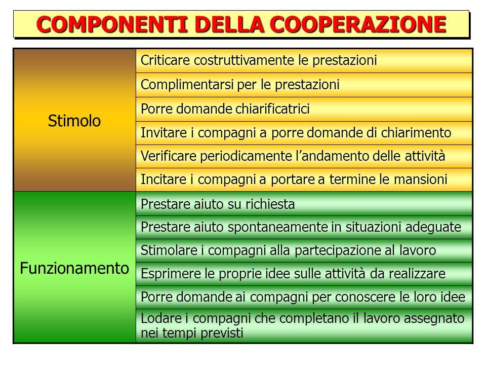 COMPONENTI DELLA COOPERAZIONE COMPONENTI DELLA COOPERAZIONE Ruoli Definizione operativa dei comportamenti Gestione Garantire la permanenza nel gruppo