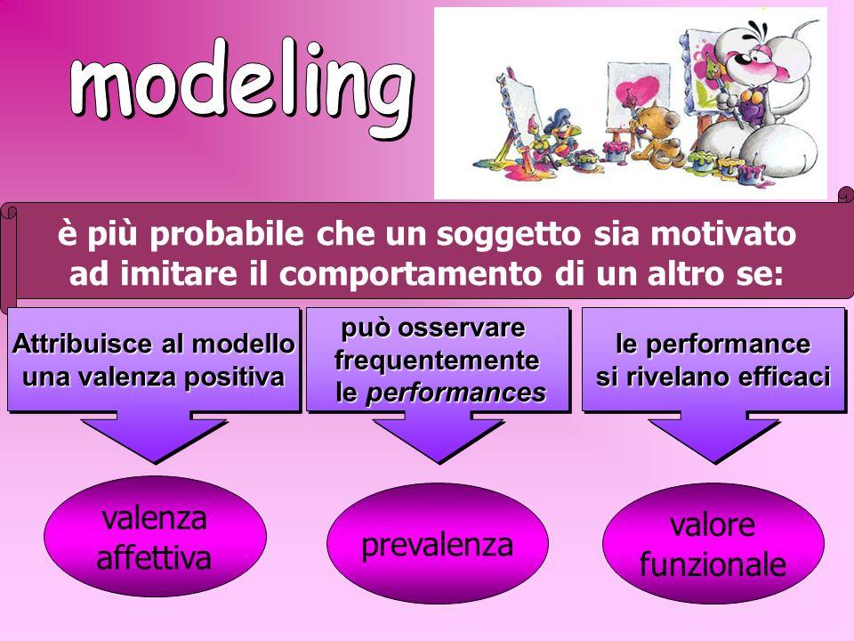 L'osservazione di un modello, per limmediatezza con cui è possibile comunicare le performance da apprendere, rappresenta una delle strategie educative