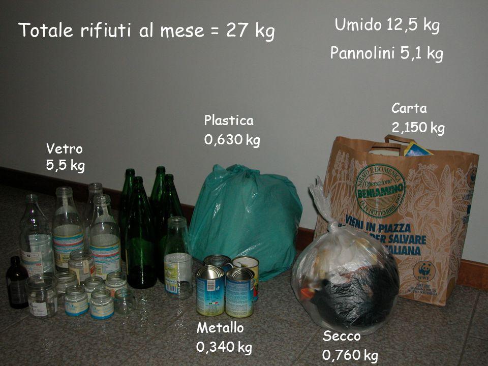Vetro 5,5 kg Secco 0,760 kg Carta 2,150 kg Plastica 0,630 kg Metallo 0,340 kg Umido 12,5 kg Pannolini 5,1 kg Totale rifiuti al mese = 27 kg