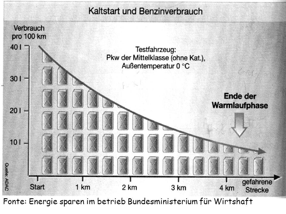Fonte: Energie sparen im betrieb Bundesministerium für Wirtshaft