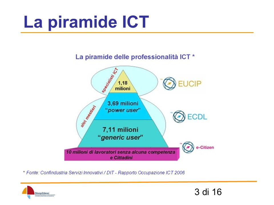 3 di 16 * Fonte: Confindustria Servizi Innovativi / DIT - Rapporto Occupazione ICT 2006 La piramide ICT