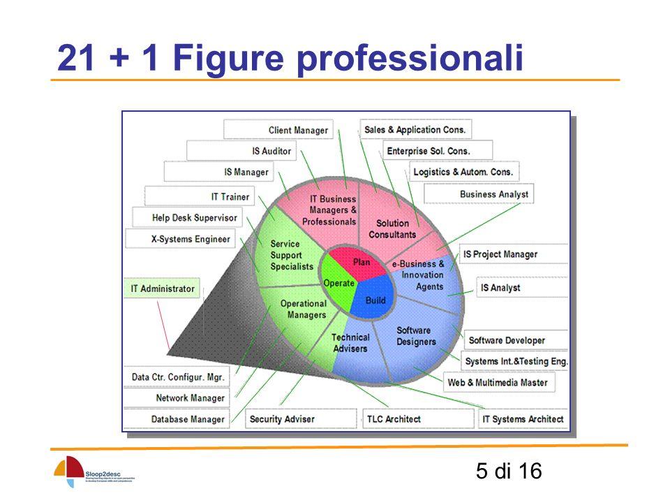 6 di 16 21 + 1 Figure professionali
