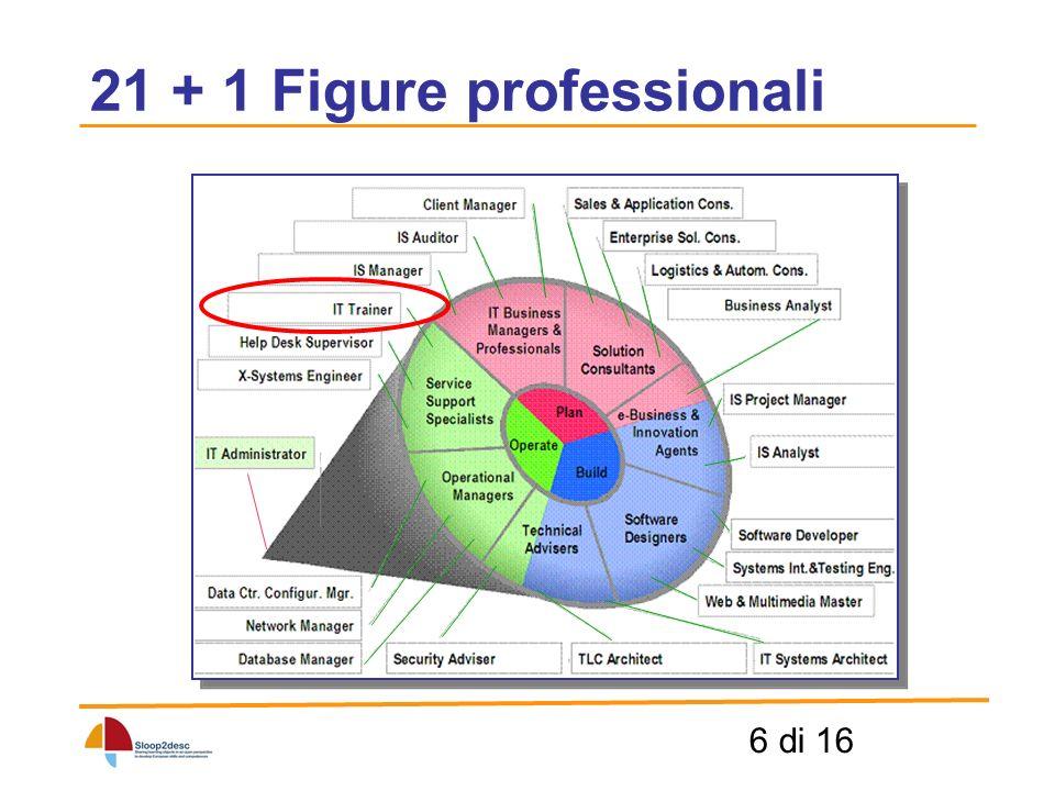 7 di 16 I Syllabus EUCIP Syllabus IT Administrator 5 moduli organizzati in categorie, aree e argomenti Syllabus IT Administrator 5 moduli organizzati in categorie, aree e argomenti Syllabus 21 profili professionali 3000 unità elementari di conoscenza organizzate in 156 categorie e in 18 macrocategorie Syllabus 21 profili professionali 3000 unità elementari di conoscenza organizzate in 156 categorie e in 18 macrocategorie