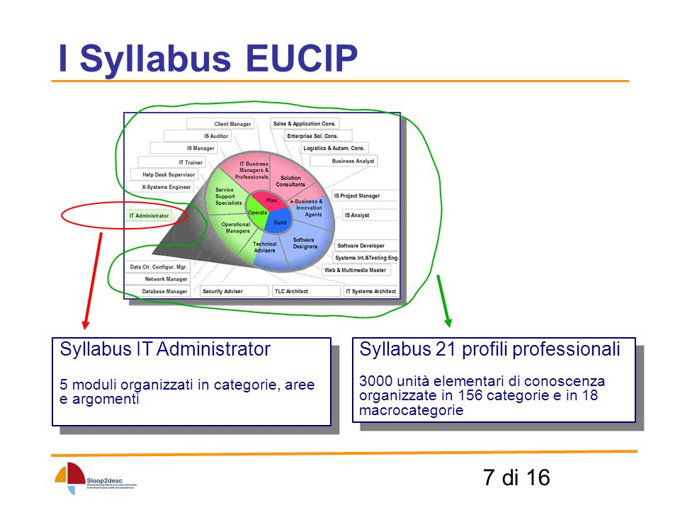 7 di 16 I Syllabus EUCIP Syllabus IT Administrator 5 moduli organizzati in categorie, aree e argomenti Syllabus IT Administrator 5 moduli organizzati in categorie, aree e argomenti Syllabus 21 profili professionali 3000 unità elementari di conoscenza organizzate in 156 categorie e in 18 macrocategorie Syllabus 21 profili professionali 3000 unità elementari di conoscenza organizzate in 156 categorie e in 18 macrocategorie