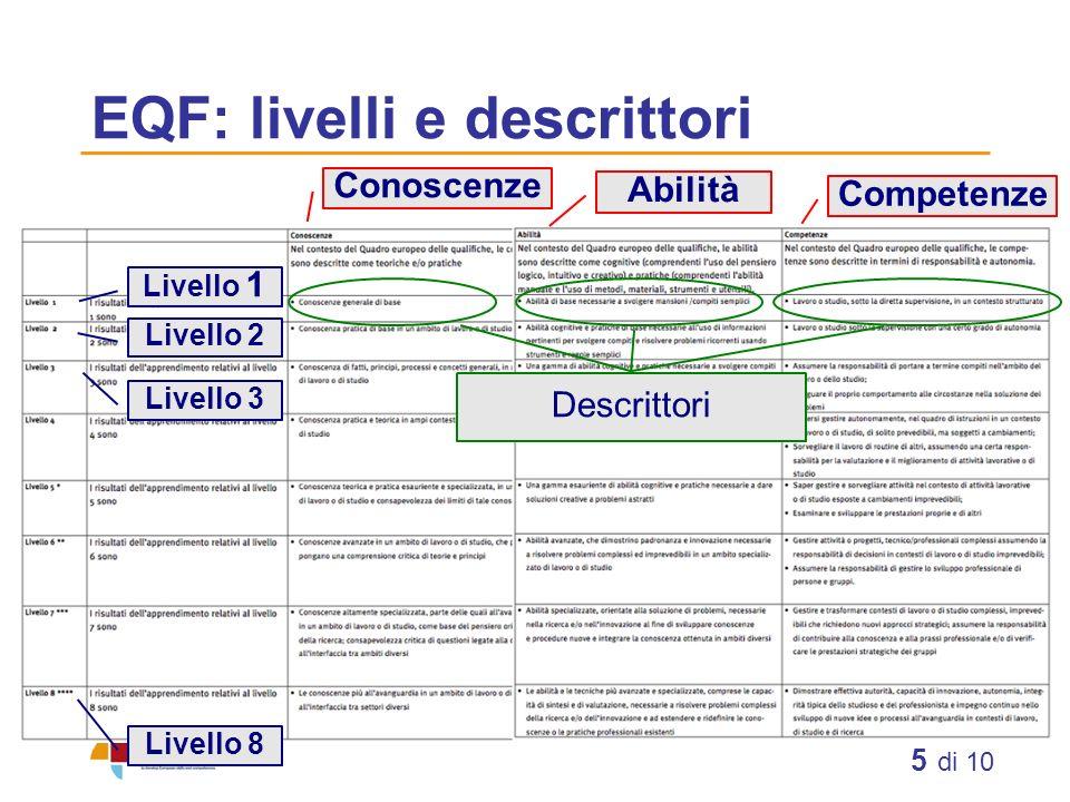 5 di 10 EQF: livelli e descrittori Livello 1 Livello 2 Livello 3 Livello 8 Conoscenze Abilità Competenze Descrittori
