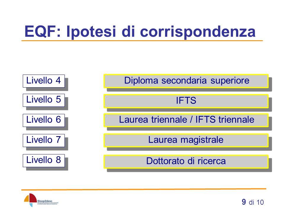9 di 10 EQF: Ipotesi di corrispondenza Livello 4 Livello 5 Livello 6 Livello 7 Livello 8 Diploma secondaria superiore IFTS Laurea triennale / IFTS tri