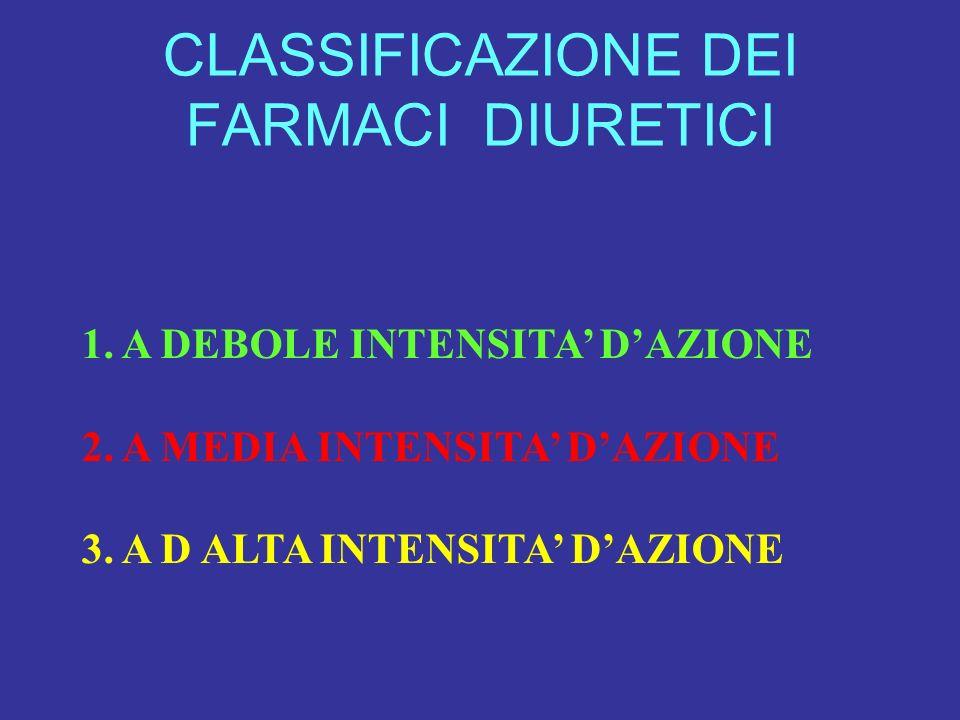 CLASSIFICAZIONE DEI FARMACI DIURETICI 1. A DEBOLE INTENSITA DAZIONE 2. A MEDIA INTENSITA DAZIONE 3. A D ALTA INTENSITA DAZIONE