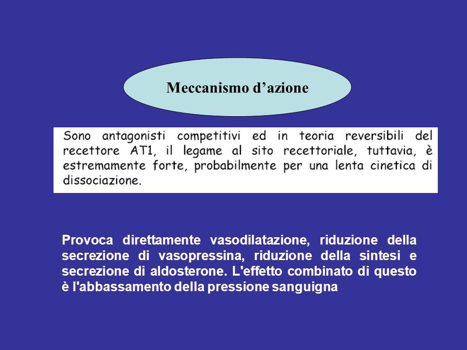 Meccanismo dazione Provoca direttamente vasodilatazione, riduzione della secrezione di vasopressina, riduzione della sintesi e secrezione di aldostero