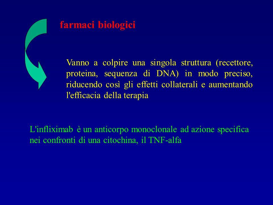 farmaci biologici Vanno a colpire una singola struttura (recettore, proteina, sequenza di DNA) in modo preciso, riducendo così gli effetti collaterali