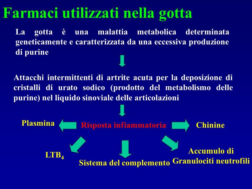 Farmaci utilizzati nella gotta La gotta è una malattia metabolica determinata geneticamente e caratterizzata da una eccessiva produzione di purine Att