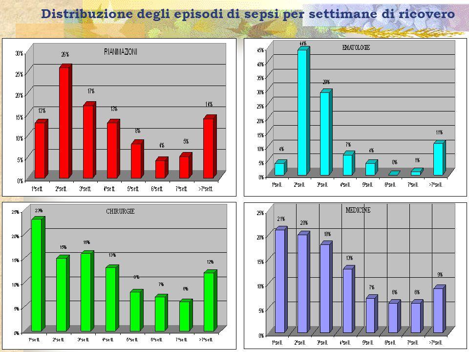 10 Distribuzione degli episodi di sepsi per settimane di ricovero