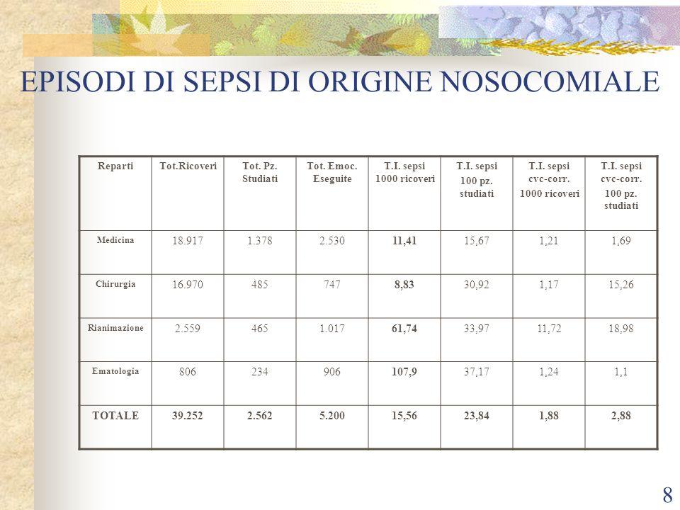 8 EPISODI DI SEPSI DI ORIGINE NOSOCOMIALE RepartiTot.RicoveriTot.