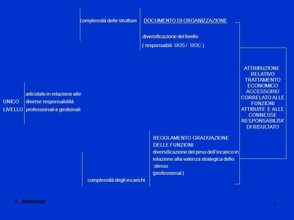 7 complessità delle strutture DOCUMENTO DI ORGANIZZAZIONE diversificazione del livello ( responsabili UOS / UOC ) articolato in relazione alle UNICO d