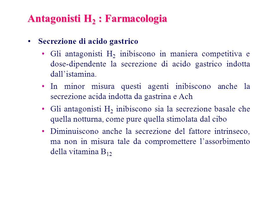Antagonisti H 2 : Farmacologia Secrezione di acido gastrico Gli antagonisti H 2 inibiscono in maniera competitiva e dose-dipendente la secrezione di a