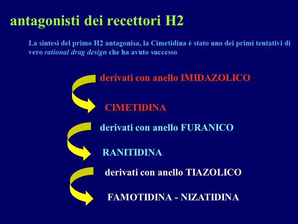 antagonisti dei recettori H2 FAMOTIDINA - NIZATIDINA derivati con anello IMIDAZOLICO CIMETIDINA derivati con anello FURANICO RANITIDINA derivati con a