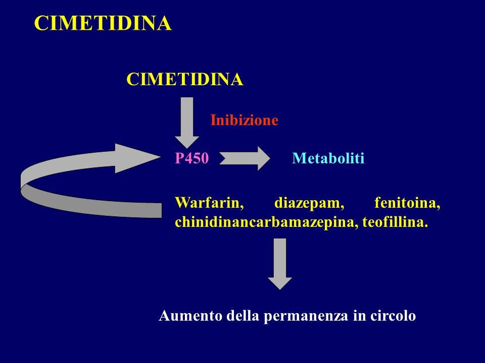 CIMETIDINA Warfarin, diazepam, fenitoina, chinidinancarbamazepina, teofillina. P450Metaboliti Aumento della permanenza in circolo CIMETIDINA Inibizion