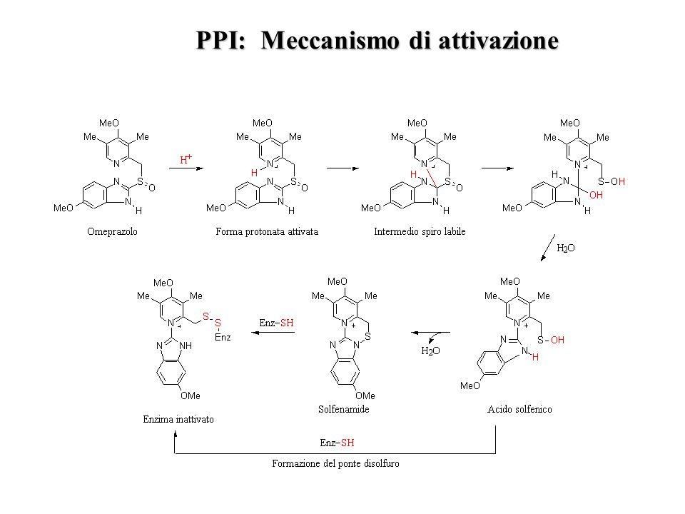 PPI: Meccanismo di attivazione