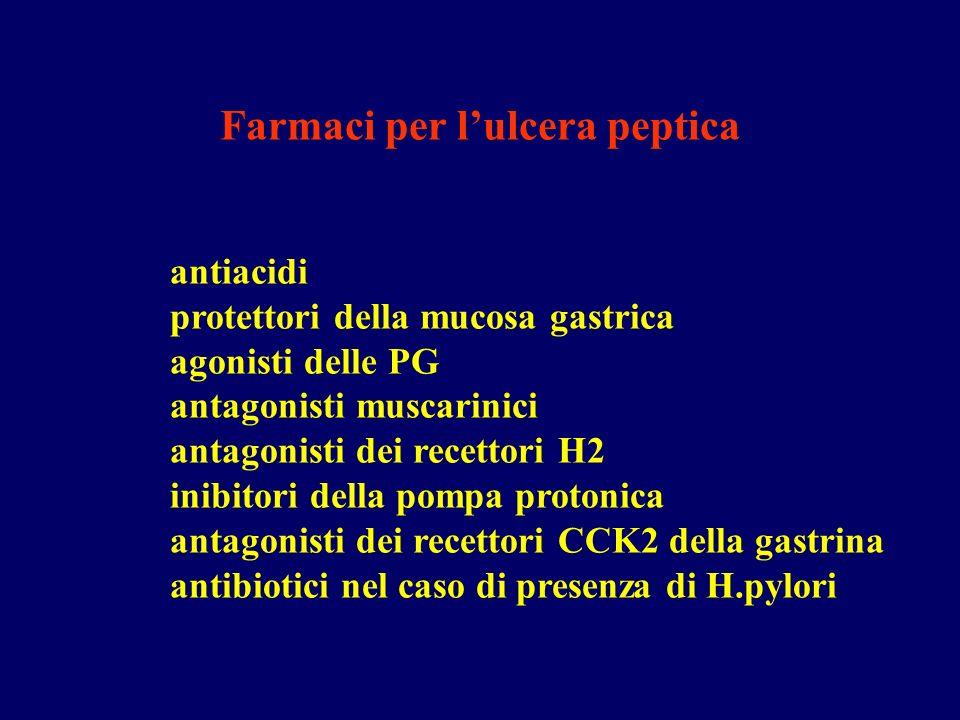 antiacidi CaCO3: Attività non prevedibili sulla motilità intestinale e può indurre ipercalcemia NAHCO3 può indurre alcalosi e attenzione alla somministrazione di Na Al(OH)3 può causare stipsi ed alterare lequilibrio acido-base in pazienti con insufficienza renale cronica Mg(OH)2 può causare diarrea Sono farmaci sintomatici, non curativi, usati per neutralizzare liperacidità gastrica.
