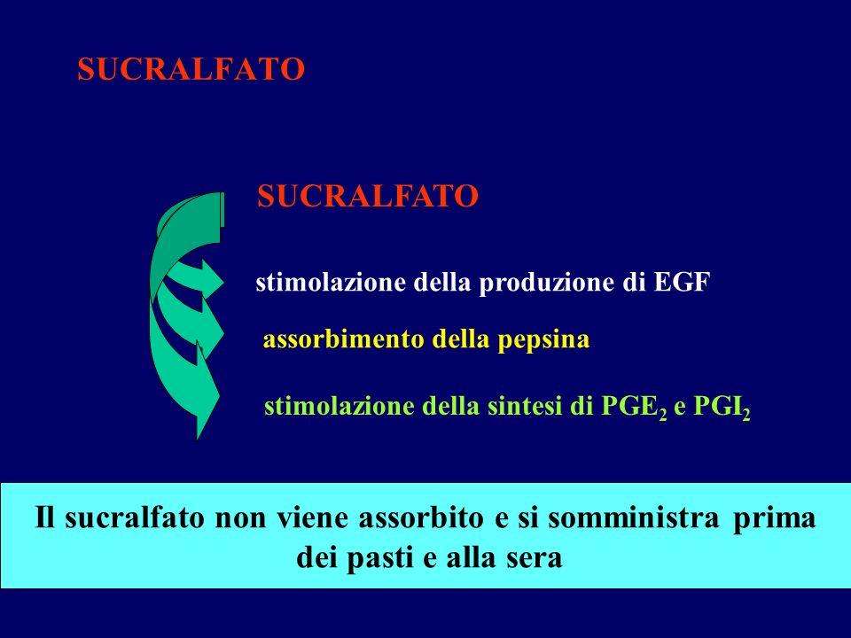 SUCRALFATO stimolazione della produzione di EGF assorbimento della pepsina stimolazione della sintesi di PGE 2 e PGI 2 Il sucralfato non viene assorbi