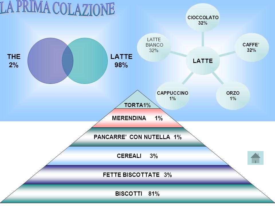 LATTE CIOCCOLATO 32% CAFFE 32% ORZO 1% CAPPUCCINO 1% LATTE BIANCO 32% THE 2% LATTE 98% TORTA1% MERENDINA 1% PANCARRE CON NUTELLA 1% CEREALI 3% FETTE BISCOTTATE 3% BISCOTTI 81%