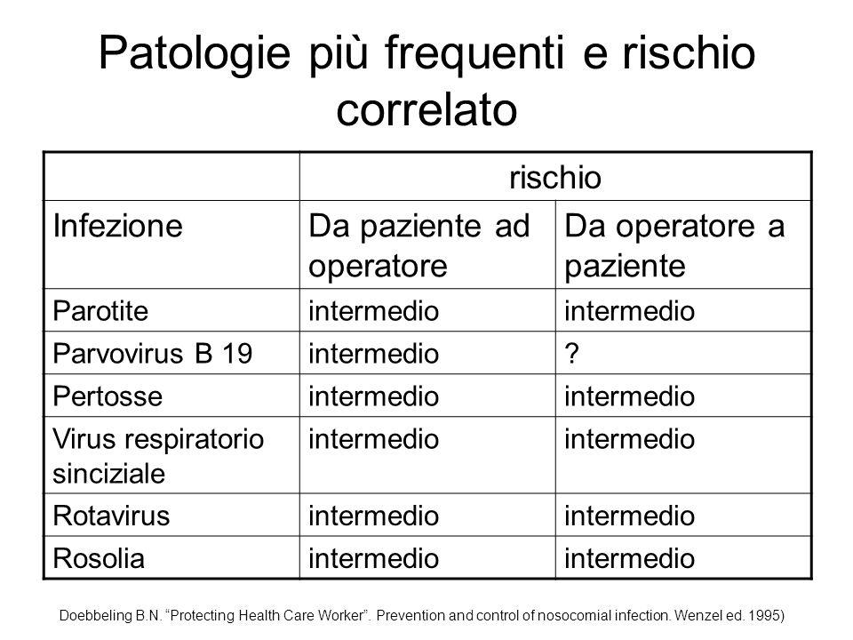 Patologie più frequenti e rischio correlato rischio InfezioneDa paziente ad operatore Da operatore a paziente Parotiteintermedio Parvovirus B 19interm