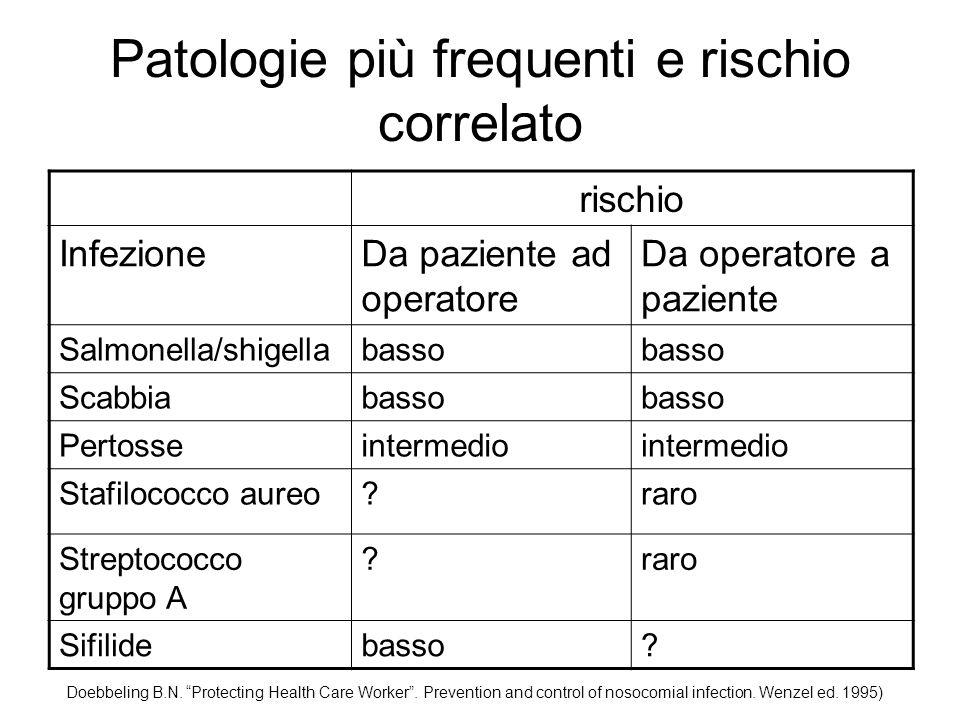 Patologie più frequenti e rischio correlato rischio InfezioneDa paziente ad operatore Da operatore a paziente Salmonella/shigellabasso Scabbiabasso Pe