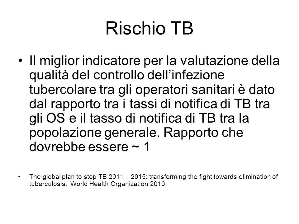 Rischio TB Il miglior indicatore per la valutazione della qualità del controllo dellinfezione tubercolare tra gli operatori sanitari è dato dal rappor