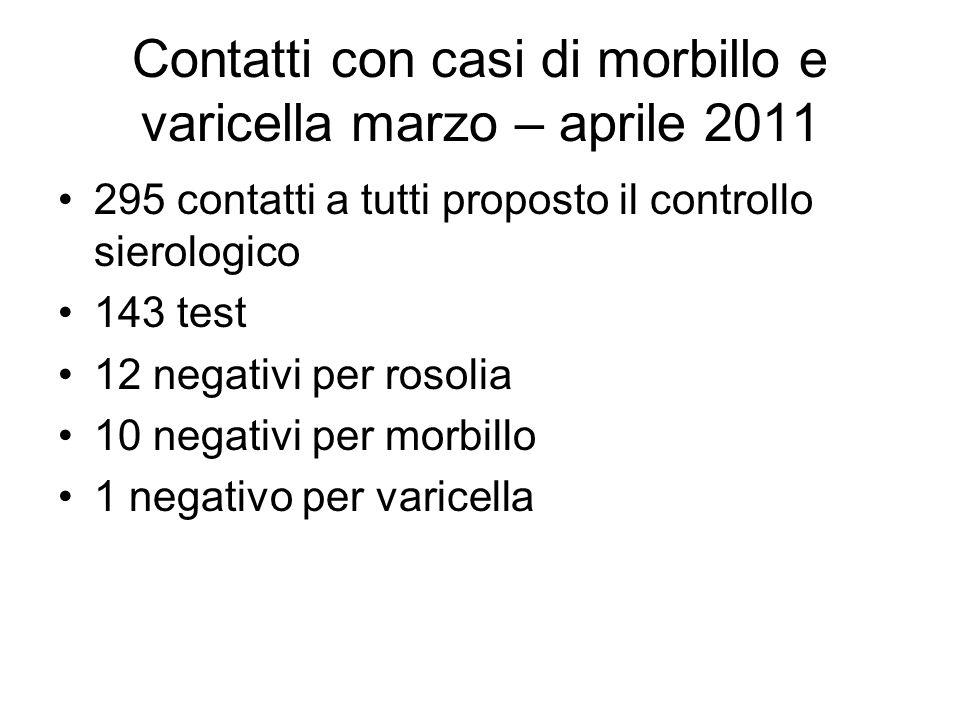Contatti con casi di morbillo e varicella marzo – aprile 2011 295 contatti a tutti proposto il controllo sierologico 143 test 12 negativi per rosolia