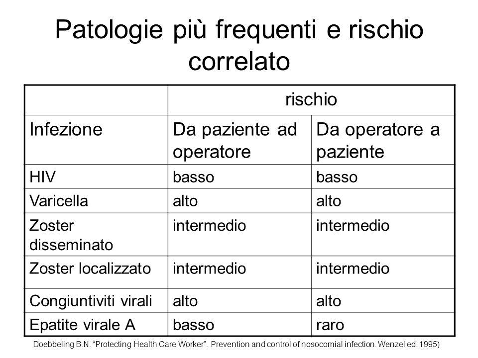 Infortuni rischio biologico follow up 261 infortuni Percutanee ….
