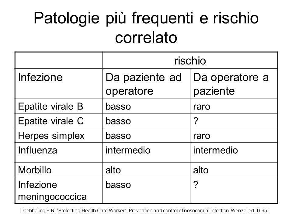 Patologie più frequenti e rischio correlato rischio InfezioneDa paziente ad operatore Da operatore a paziente Parotiteintermedio Parvovirus B 19intermedio.