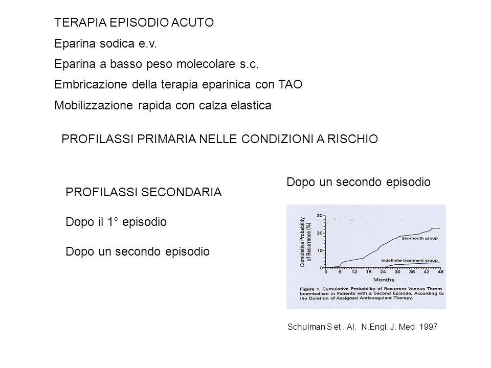 Dopo un secondo episodio Schulman S et. Al. N.Engl. J. Med 1997 TERAPIA EPISODIO ACUTO Eparina sodica e.v. Eparina a basso peso molecolare s.c. Embric
