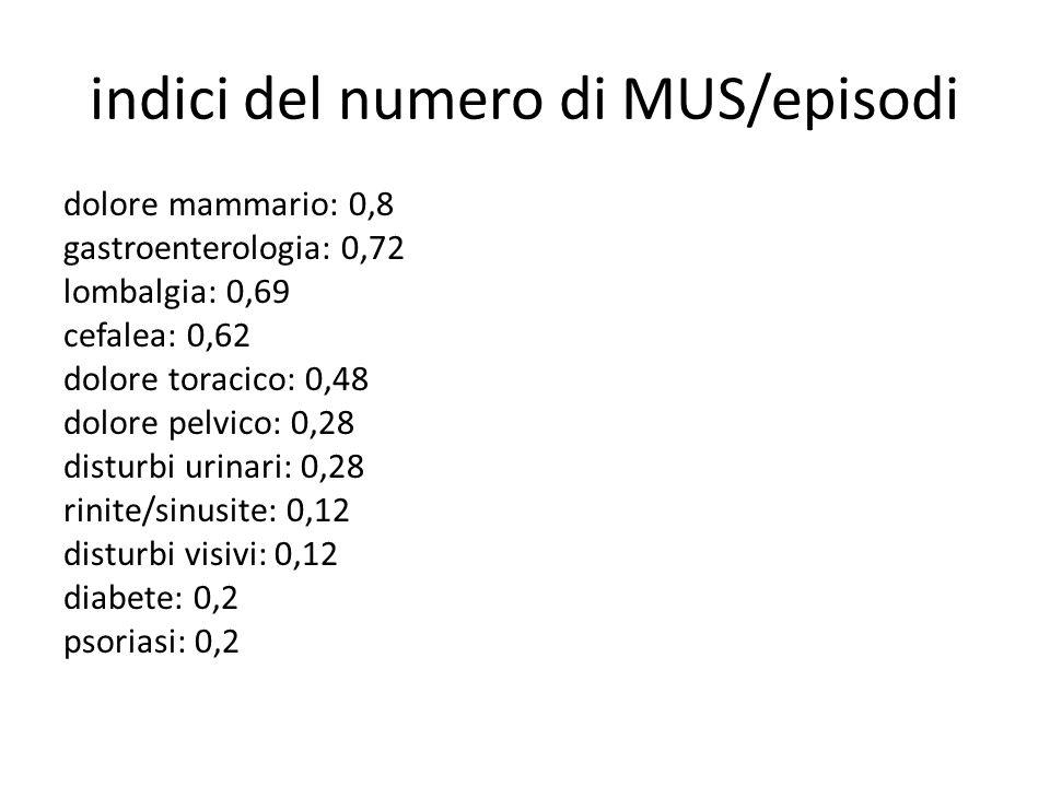 indici del numero di MUS/episodi dolore mammario: 0,8 gastroenterologia: 0,72 lombalgia: 0,69 cefalea: 0,62 dolore toracico: 0,48 dolore pelvico: 0,28