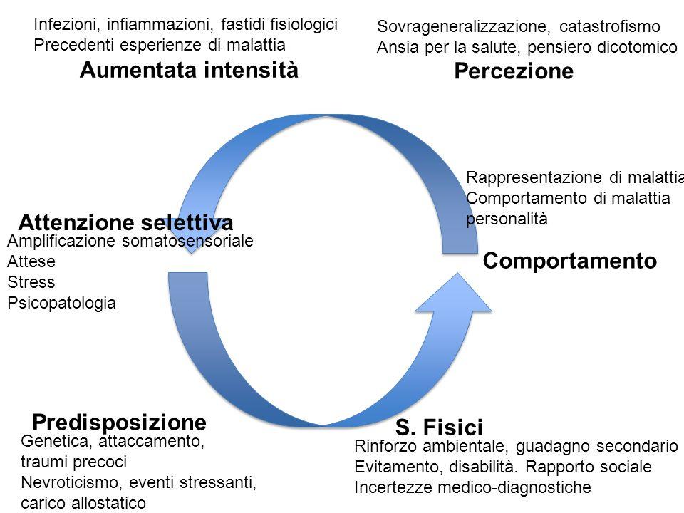 Aumentata intensità Infezioni, infiammazioni, fastidi fisiologici Precedenti esperienze di malattia Percezione Sovrageneralizzazione, catastrofismo An