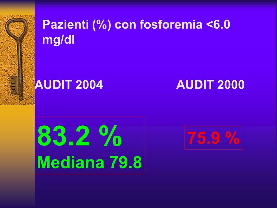 Pazienti (%) con fosforemia <6.0 mg/dl 75.9 % AUDIT 2000AUDIT 2004 83.2 % Mediana 79.8