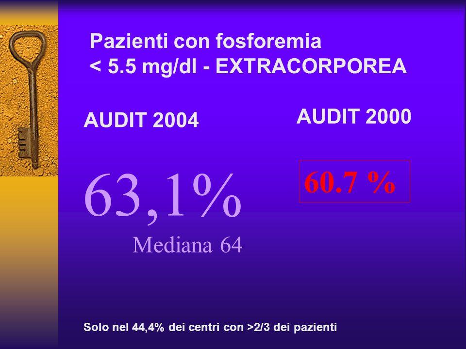 Pazienti con fosforemia < 5.5 mg/dl - EXTRACORPOREA 60.7 % AUDIT 2000 AUDIT 2004 63,1% Mediana 64 Solo nel 44,4% dei centri con >2/3 dei pazienti