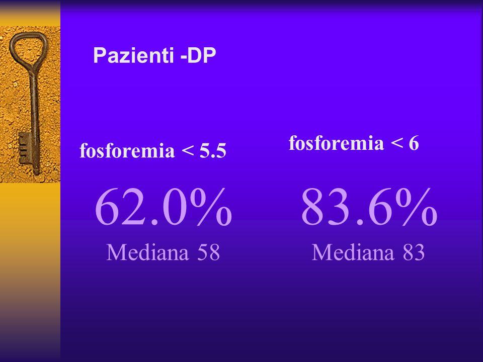 Pazienti -DP 62.0% Mediana 58 fosforemia < 5.5 fosforemia < 6 83.6% Mediana 83