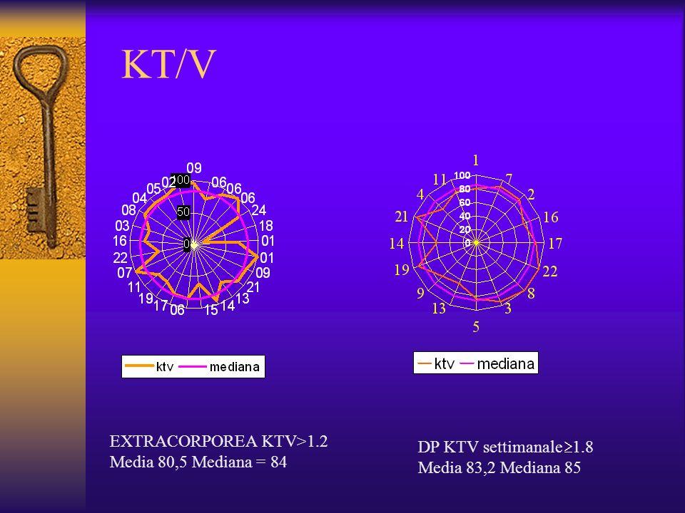 KT/V EXTRACORPOREA KTV>1.2 Media 80,5 Mediana = 84 DP KTV settimanale 1.8 Media 83,2 Mediana 85