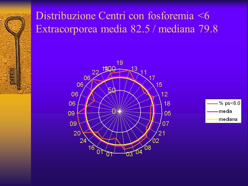Distribuzione Centri con fosforemia <6 Extracorporea media 82.5 / mediana 79.8