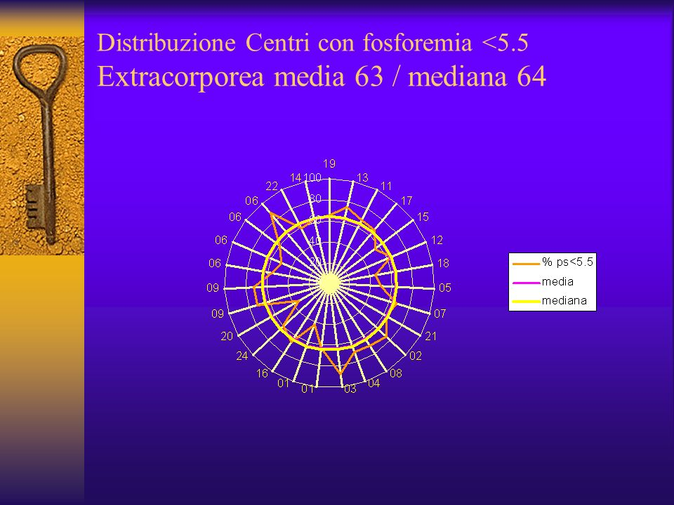 Distribuzione Centri con fosforemia <5.5 Extracorporea media 63 / mediana 64
