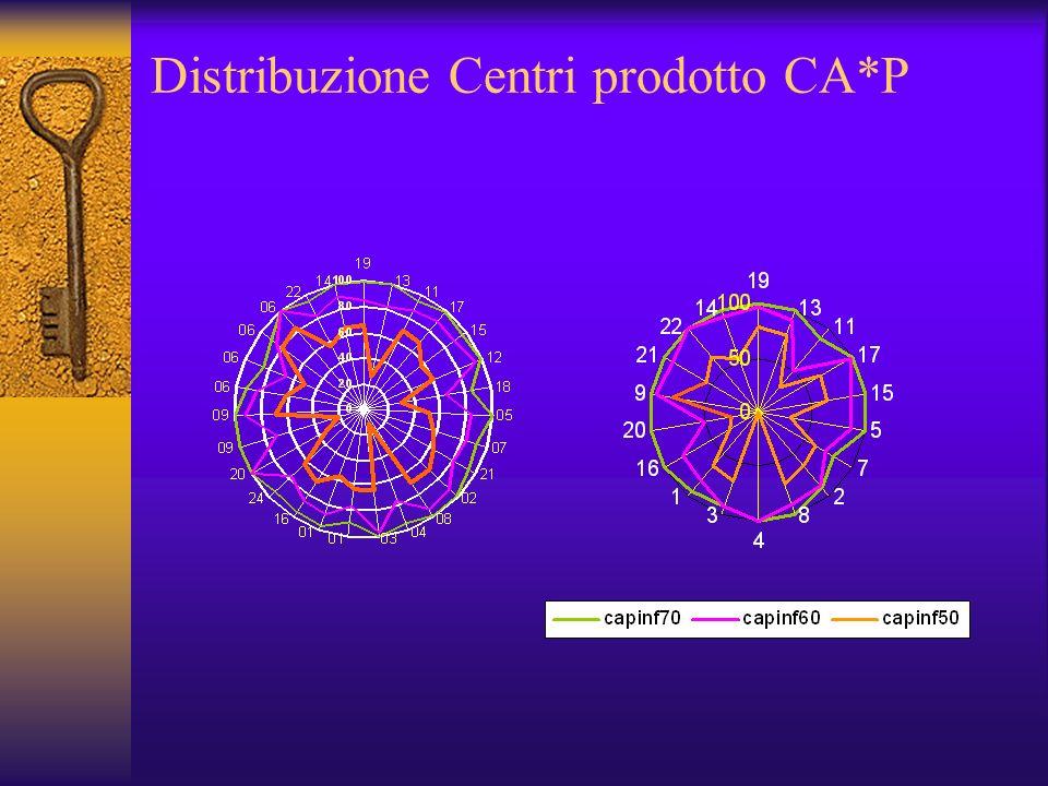 Distribuzione Centri prodotto CA*P