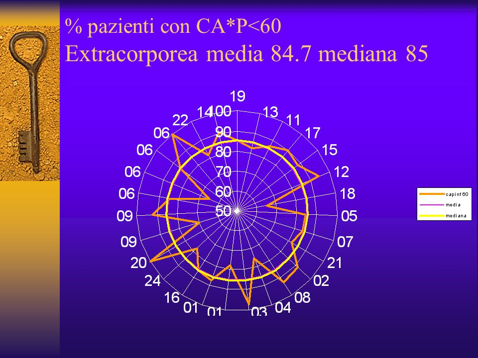 % pazienti con CA*P<60 Extracorporea media 84.7 mediana 85
