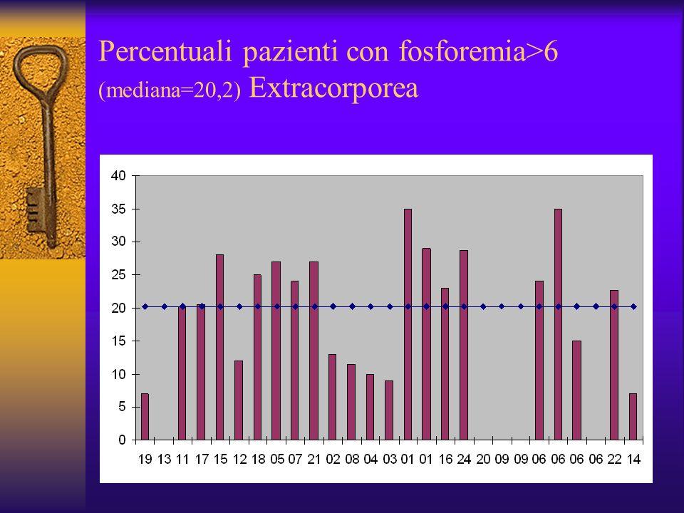 Percentuali pazienti con fosforemia>6 (mediana=20,2) Extracorporea