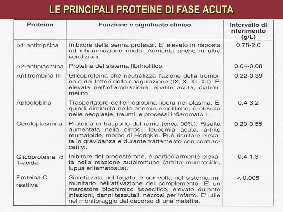 LE PRINCIPALI PROTEINE DI FASE ACUTA