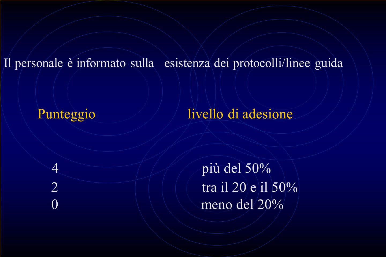 Il personale è informato sulla esistenza dei protocolli/linee guida Punteggiolivello di adesione 4 più del 50% 2 tra il 20 e il 50% 0 meno del 20%