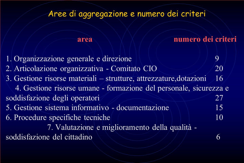 Aree di aggregazione e numero dei criteri area numero dei criteri 1. Organizzazione generale e direzione 9 2. Articolazione organizzativa - Comitato C