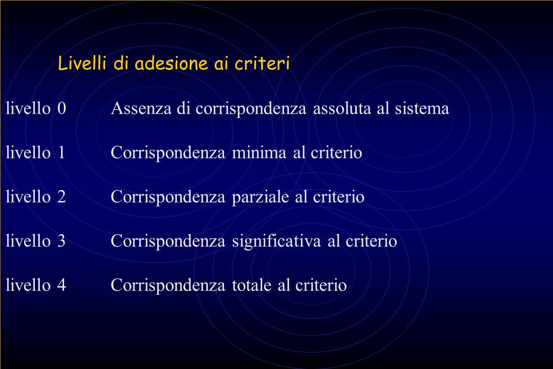 Livelli di adesione ai criteri livello 0Assenza di corrispondenza assoluta al sistema livello 1Corrispondenza minima al criterio livello 2Corrisponden