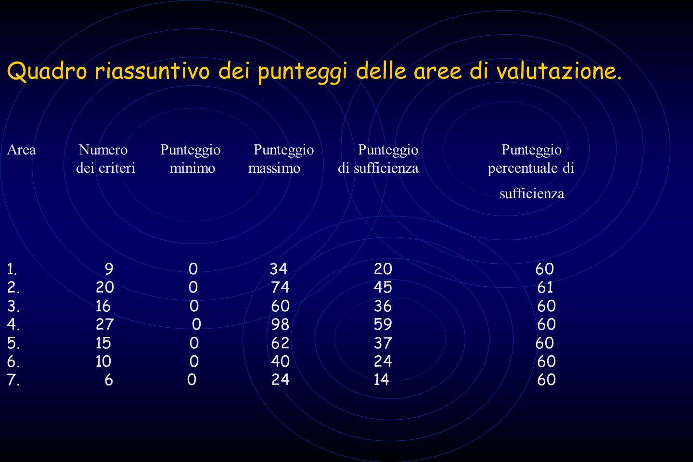 Quadro riassuntivo dei punteggi delle aree di valutazione. Area Numero Punteggio Punteggio Punteggio Punteggio dei criteri minimo massimo di sufficien